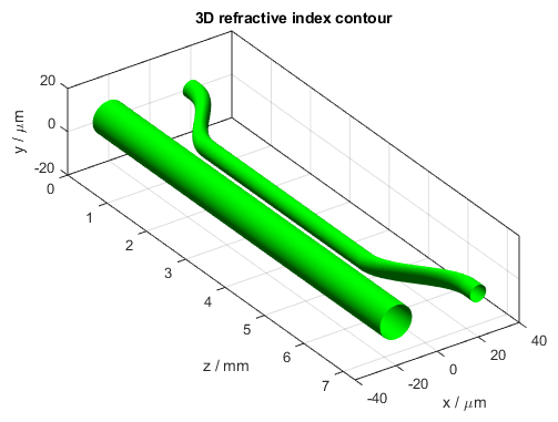 Optical simulation of a directional coupler - BeamLab