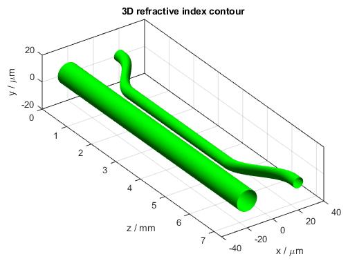 Directional Coupler 3D Refractive Index Contour