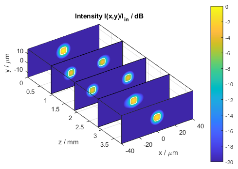 Stacked intensity distribution in the Mach-Zehnder modulator switched on (stacked x-y slices)