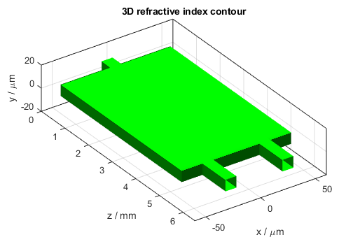 Multimode Interference Coupler 3D Refractive Index Contour