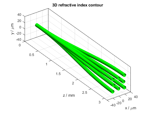 MATLAB® Toolboxes for Optical Simulations - BeamLab